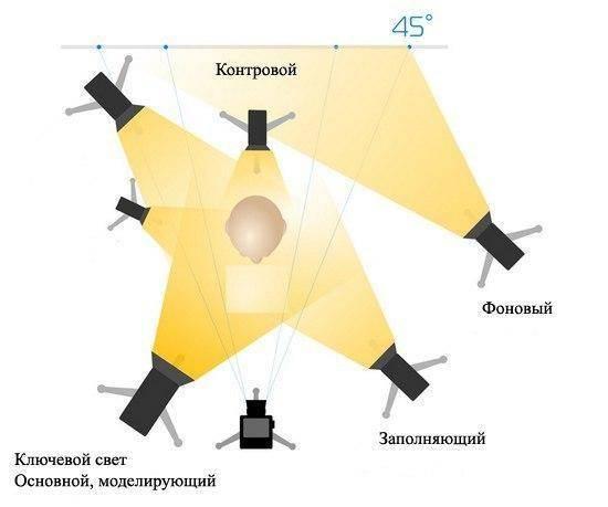 Схемы отражателей света